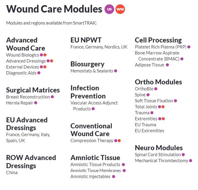 Wound Care Modules