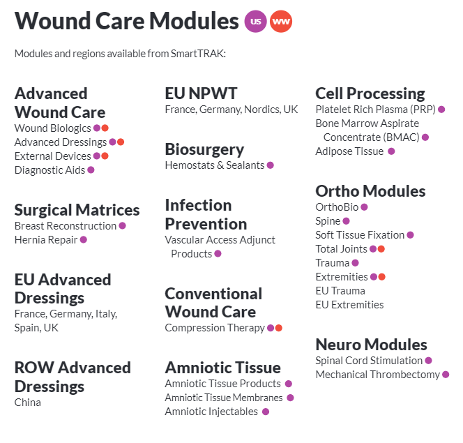 Wound Care Modules
